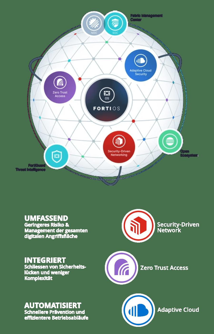 4net.ch – Die Lösung: Fortinet Security Fabric - überragender Schutz vor komplexen Bedrohungen
